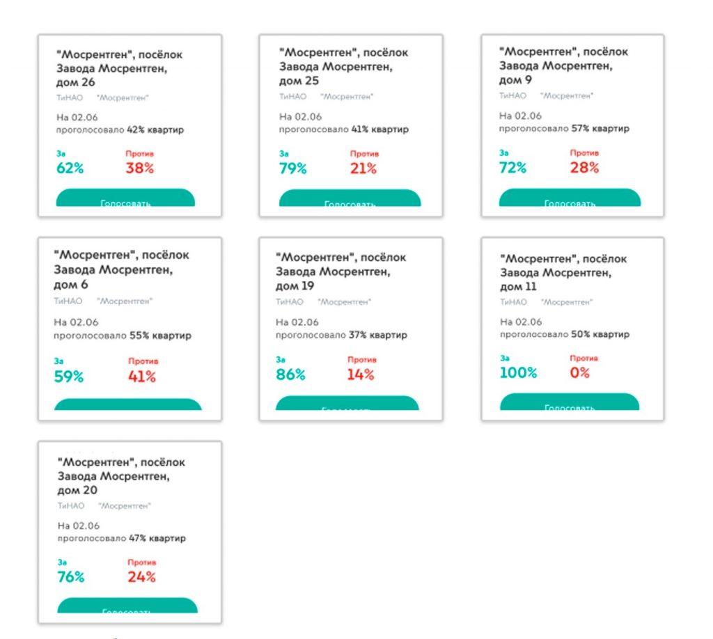 Голосование собственников – результаты